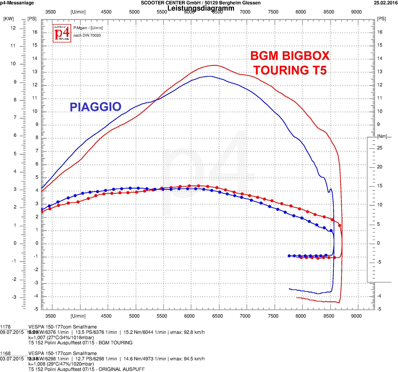 Exhaust Bgm Pro Bigbox Touring Bbt Vespa T5 125cc Vnx5t Wiring Diagram Px150e Leistungsdiagramm Polini 152 Bgm1012tr