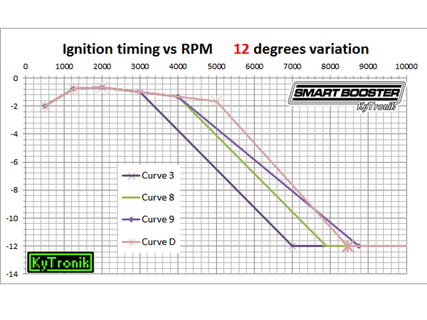 CDI AddOn -KYTRONIK Smart Booster (MK4)- Vespa PX (-05/2011), Rally200  (Ducati), PK XL, ET3, Lambretta LI, LIS, TV, SX, DL, GP (electronic  ignition)