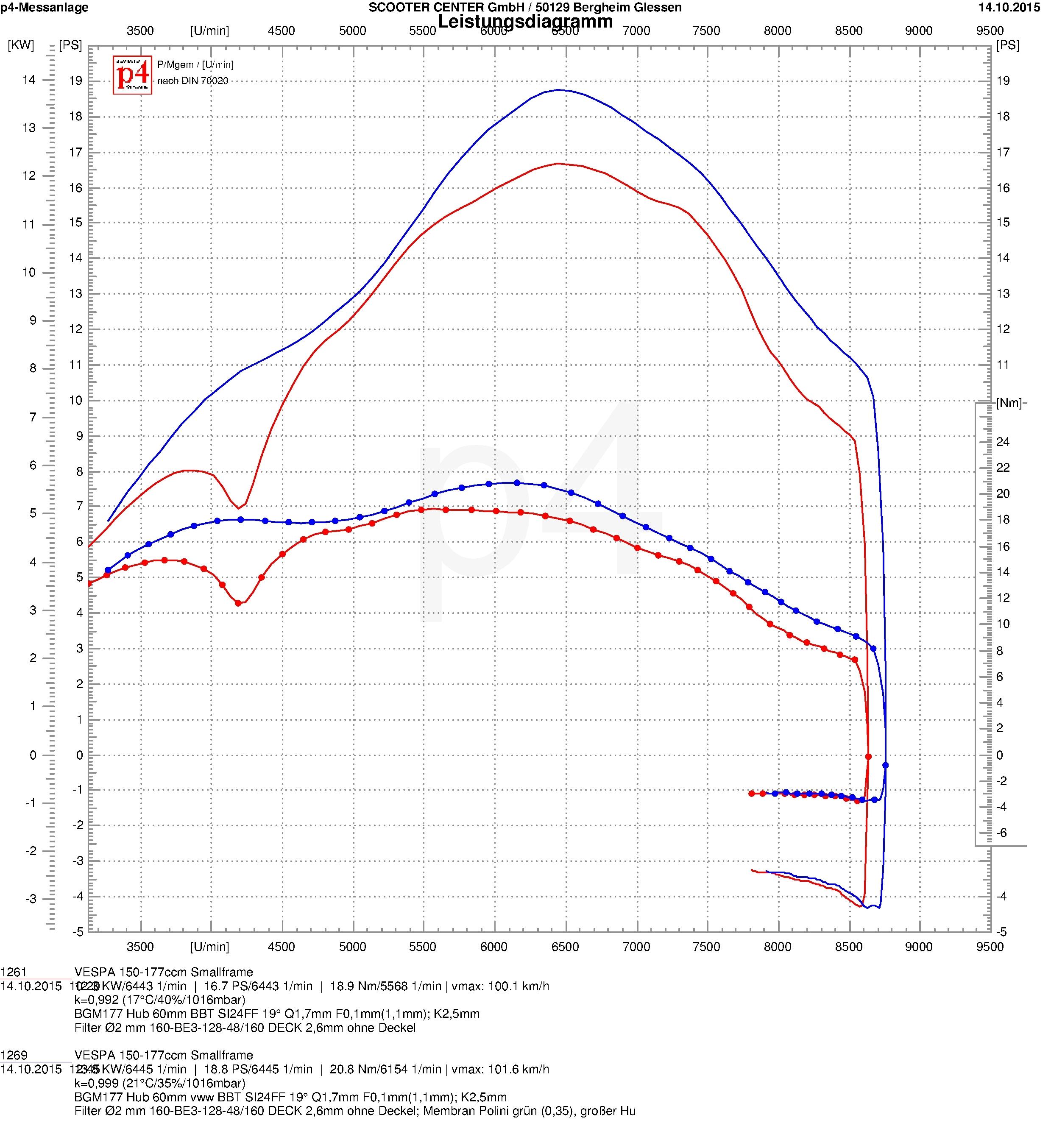 Engine Casing Lml Reed Valve Intake Elestart With Autolube Vespa Px125e Wiring Diagram Leistungsdiagramm Bgm177 Membran 60mm Vollwange Si24 3331845
